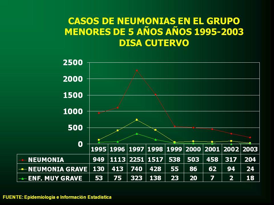 CASOS DE NEUMONIAS EN EL GRUPO MENORES DE 5 AÑOS AÑOS 1995-2003 DISA CUTERVO FUENTE: Epidemiología e Información Estadística