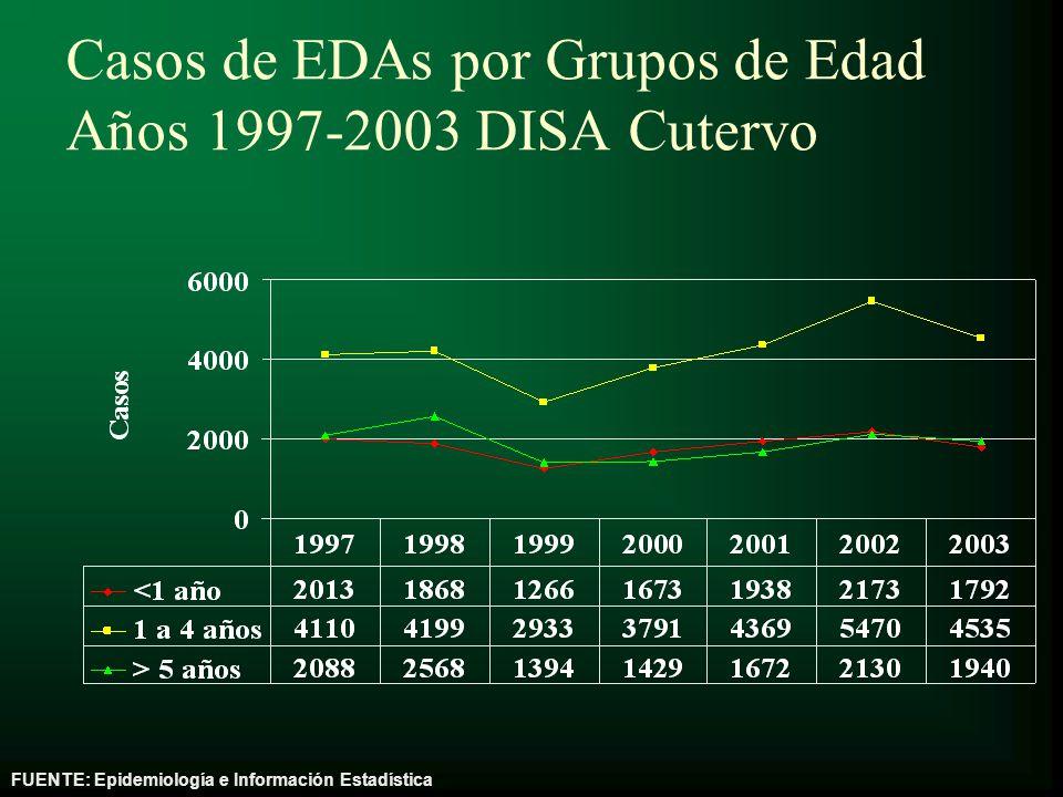 Casos de EDAs por Grupos de Edad Años 1997-2003 DISA Cutervo FUENTE: Epidemiología e Información Estadística