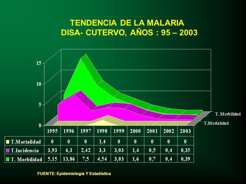 TENDENCIA DE LA MALARIA DISA- CUTERVO, AÑOS : 95 – 2003 FUENTE: Epidemiología Y Estadística