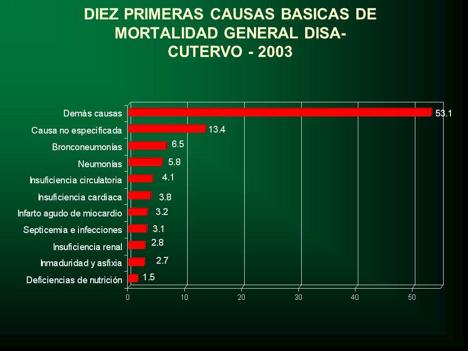DIEZ PRIMERAS CAUSAS BASICAS DE MORTALIDAD GENERAL DISA- CUTERVO - 2003