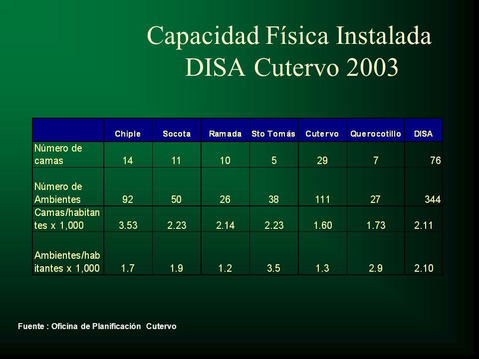 Capacidad Física Instalada DISA Cutervo 2003 Fuente : Oficina de Planificación Cutervo