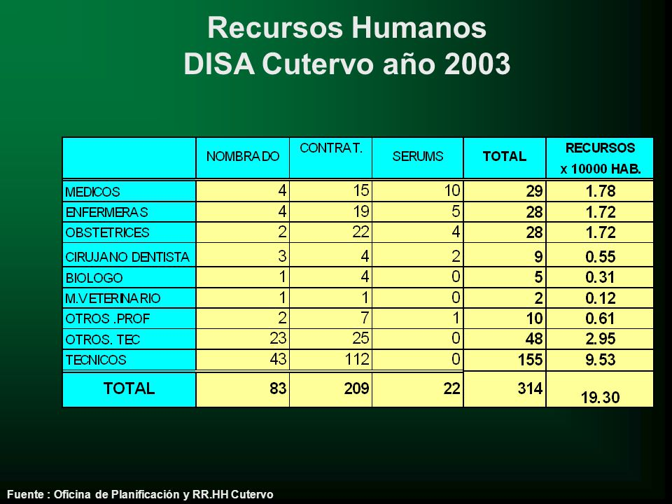 Recursos Humanos DISA Cutervo año 2003 Fuente : Oficina de Planificación y RR.HH Cutervo