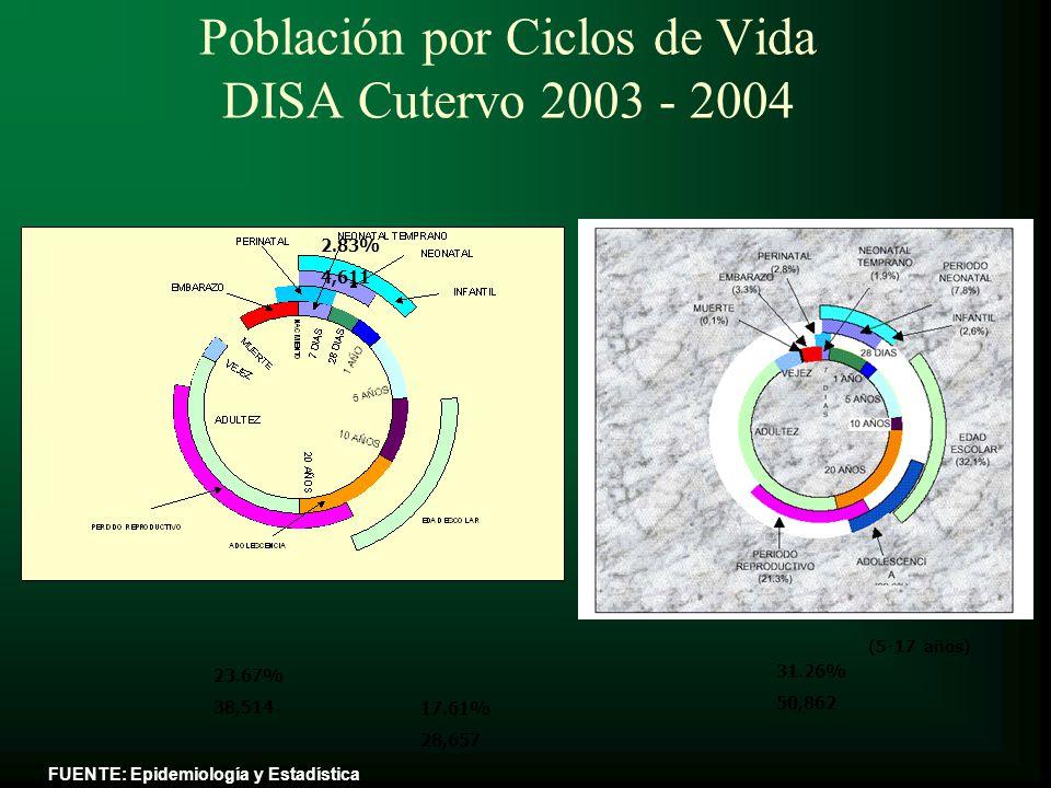 Población por Ciclos de Vida DISA Cutervo 2003 - 2004 23.67% 38,514 2.83% 4,611 2.7% 4,456 PRE-ESCOLAR (1-4 AÑOS) 10.85% 17,645 (5-17 años) 31.26% 50,862 17.61% 28,657 FUENTE: Epidemiología y Estadística