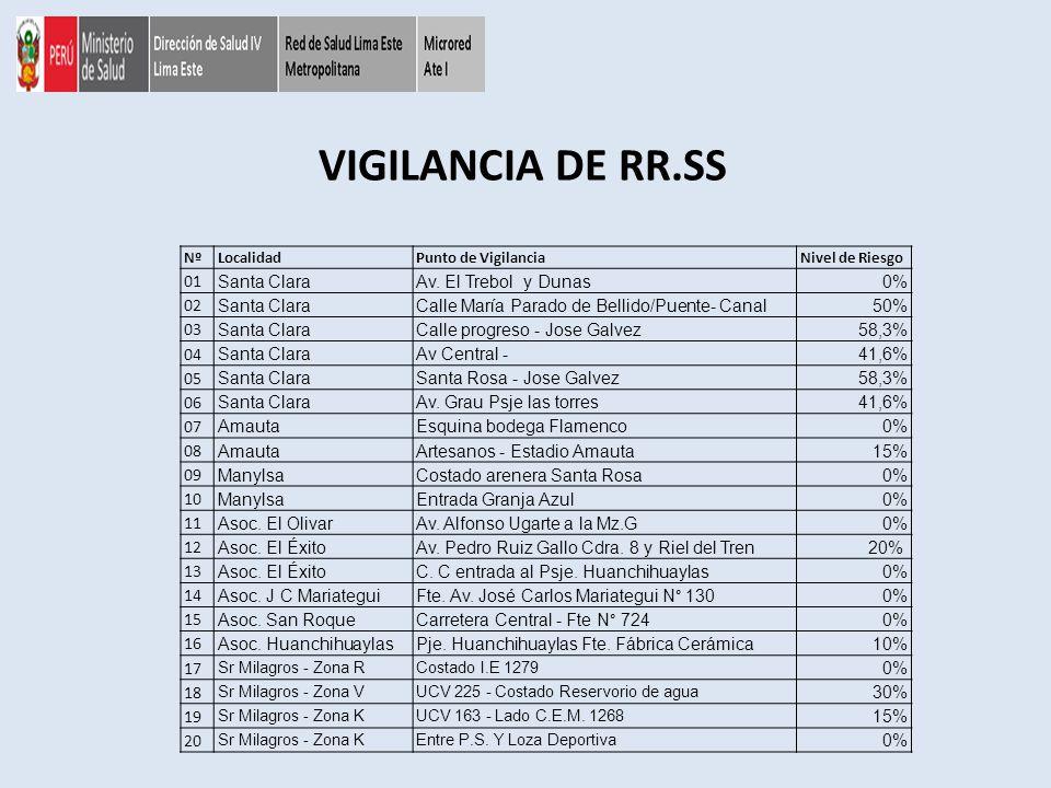 VIGILANCIA DE RR.SS NºLocalidadPunto de VigilanciaNivel de Riesgo 01 Santa ClaraAv. El Trebol y Dunas0% 02 Santa ClaraCalle María Parado de Bellido/Pu