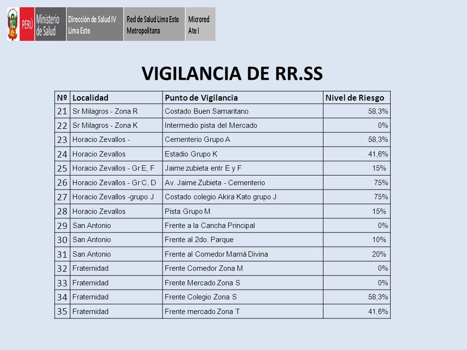 VIGILANCIA DE RR.SS NºLocalidadPunto de VigilanciaNivel de Riesgo 21 Sr Milagros - Zona RCostado Buen Samaritano58,3% 22 Sr Milagros - Zona KIntermedi