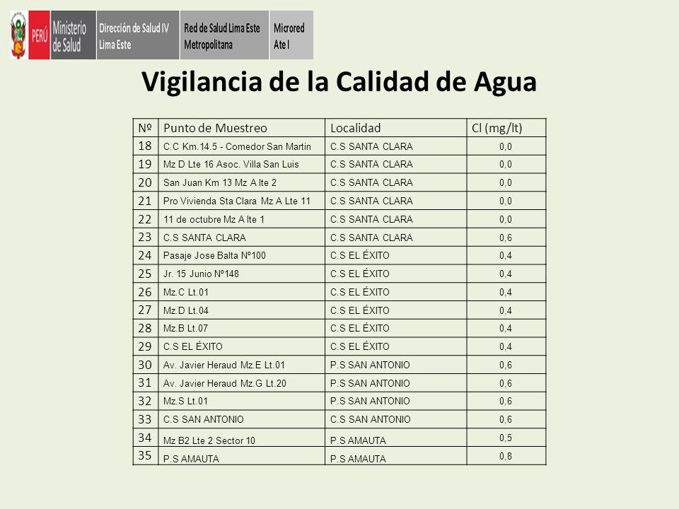 Vigilancia de la Calidad de Agua NºPunto de MuestreoLocalidadCl (mg/lt) 18 C.C Km.14.5 - Comedor San MartinC.S SANTA CLARA0,0 19 Mz D Lte 16 Asoc. Vil