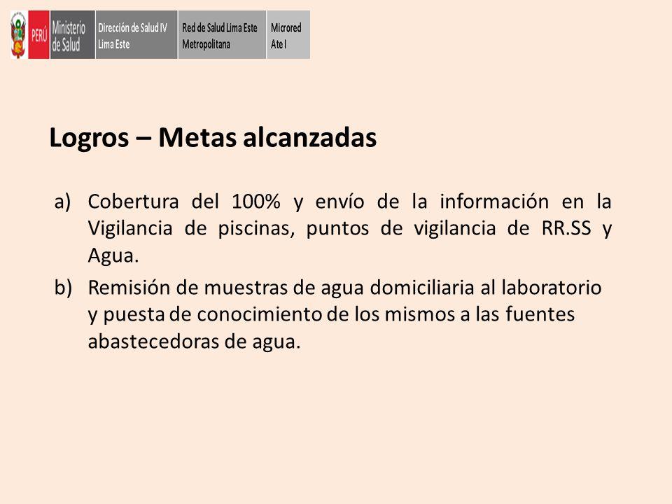 Logros – Metas alcanzadas a)Cobertura del 100% y envío de la información en la Vigilancia de piscinas, puntos de vigilancia de RR.SS y Agua. b)Remisió