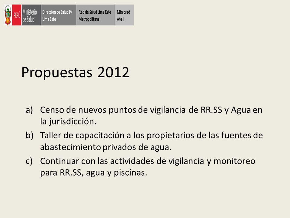 Propuestas 2012 a)Censo de nuevos puntos de vigilancia de RR.SS y Agua en la jurisdicción. b)Taller de capacitación a los propietarios de las fuentes
