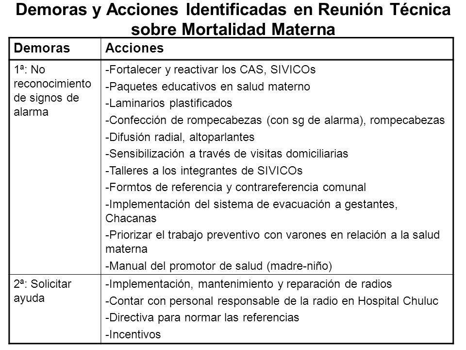 Demoras y Acciones Identificadas en Reunión Técnica sobre Mortalidad Materna DemorasAcciones 1ª: No reconocimiento de signos de alarma -Fortalecer y r