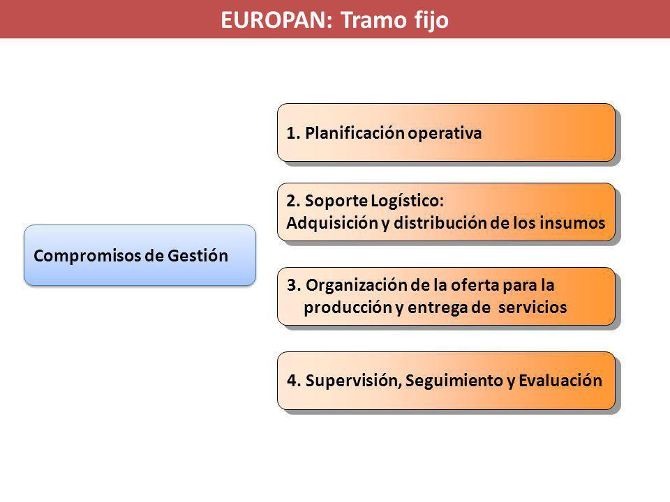 Compromisos de Gestión 1. Planificación operativa 2.