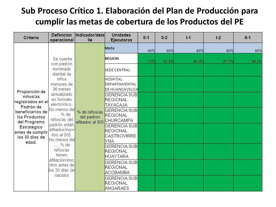 Criterio Definición operacional Indicador/deta lle Unidades Ejecutoras 0-10-2I-1I-2II-1 Proporción de niños/as registrados en el Padrón de beneficiarios de los Productos del Programa Estratégico antes de cumplir los 30 días de edad.