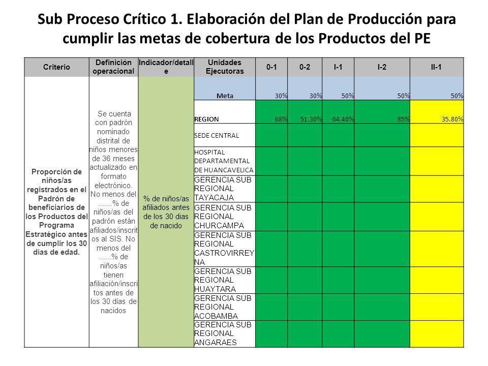 Criterio Definición operacional Indicador/detall e Unidades Ejecutoras 0-10-2I-1I-2II-1 Proporción de niños/as registrados en el Padrón de beneficiarios de los Productos del Programa Estratégico antes de cumplir los 30 días de edad.