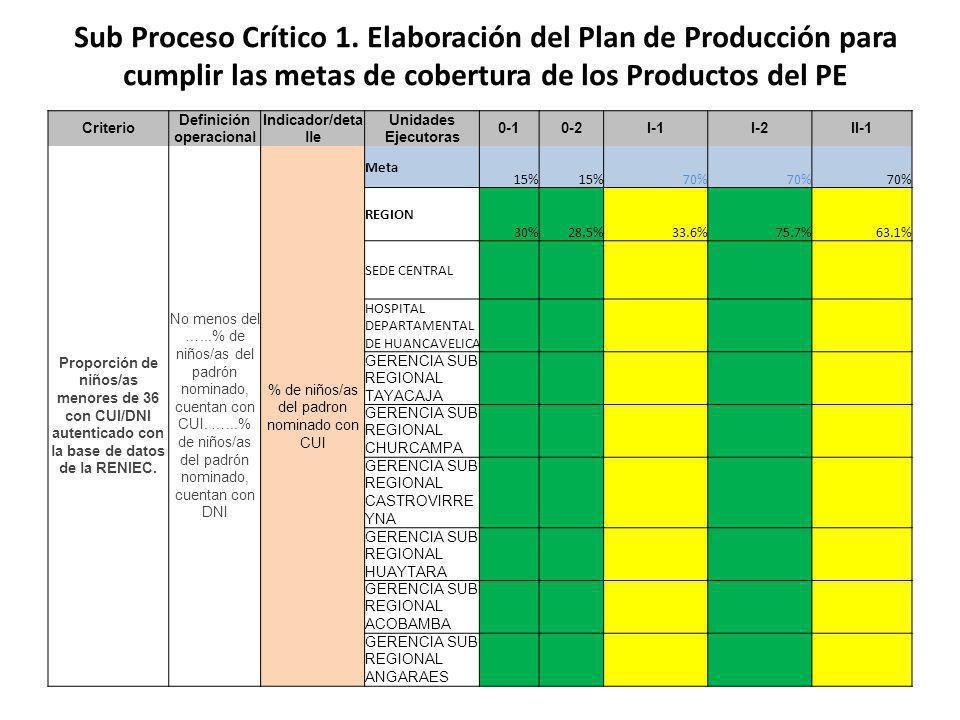 Criterio Definición operacional Indicador/detall e Unidades Ejecutoras 0-10-2I-1I-2II-1 Proporción de niños/as menores de 36 con CUI/DNI autenticado con la base de datos de la RENIEC.