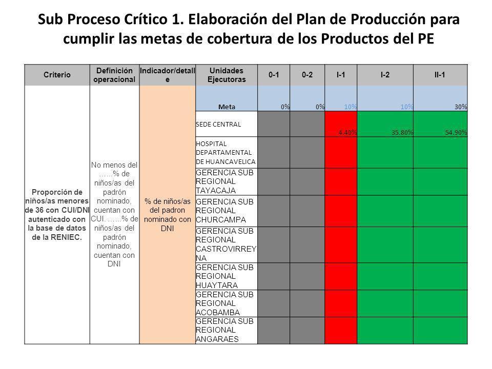 Criterio Definición operacional Indicador/deta lle Unidades Ejecutoras 0-10-2I-1I-2II-1 La Entidad dispone de una base de datos que contiene el listado completo y actualizado de puntos de atención (establecimiento s de salud).