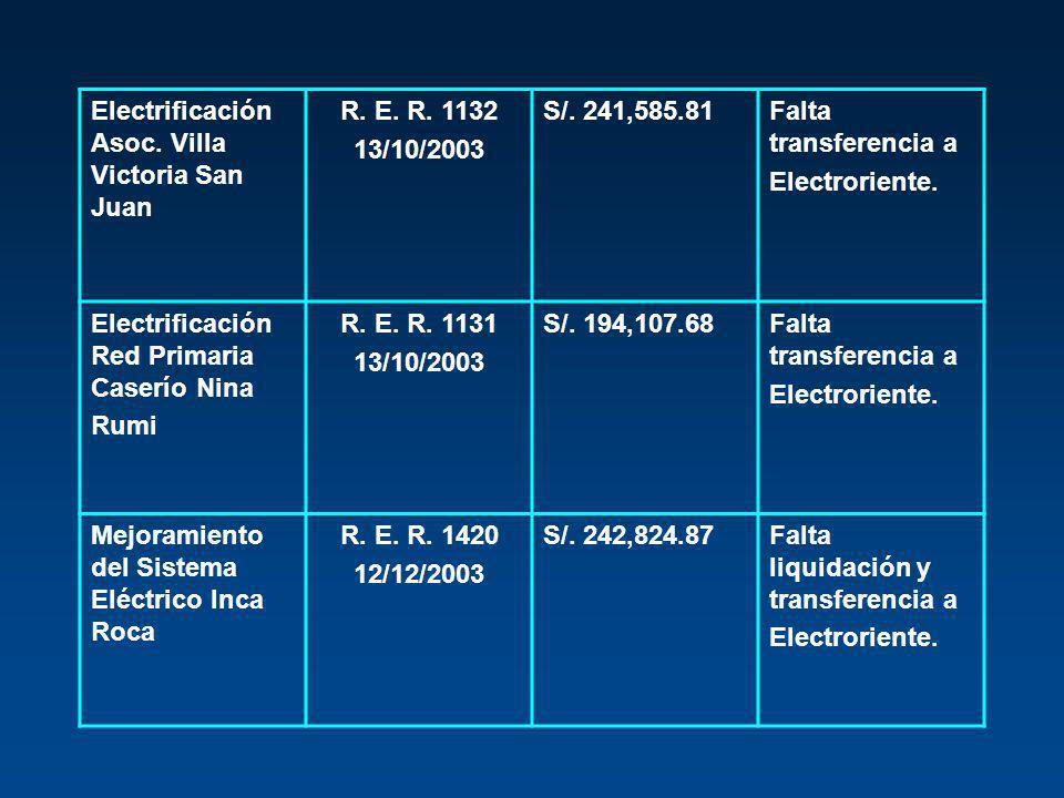 Electrificación Asoc. Villa Victoria San Juan R. E. R. 1132 13/10/2003 S/. 241,585.81Falta transferencia a Electroriente. Electrificación Red Primaria