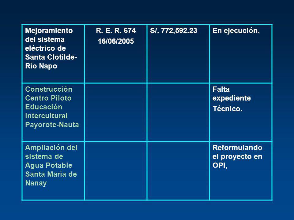 Mejoramiento del sistema eléctrico de Santa Clotilde- Río Napo R. E. R. 674 16/06/2005 S/. 772,592.23En ejecución. Construcción Centro Piloto Educació