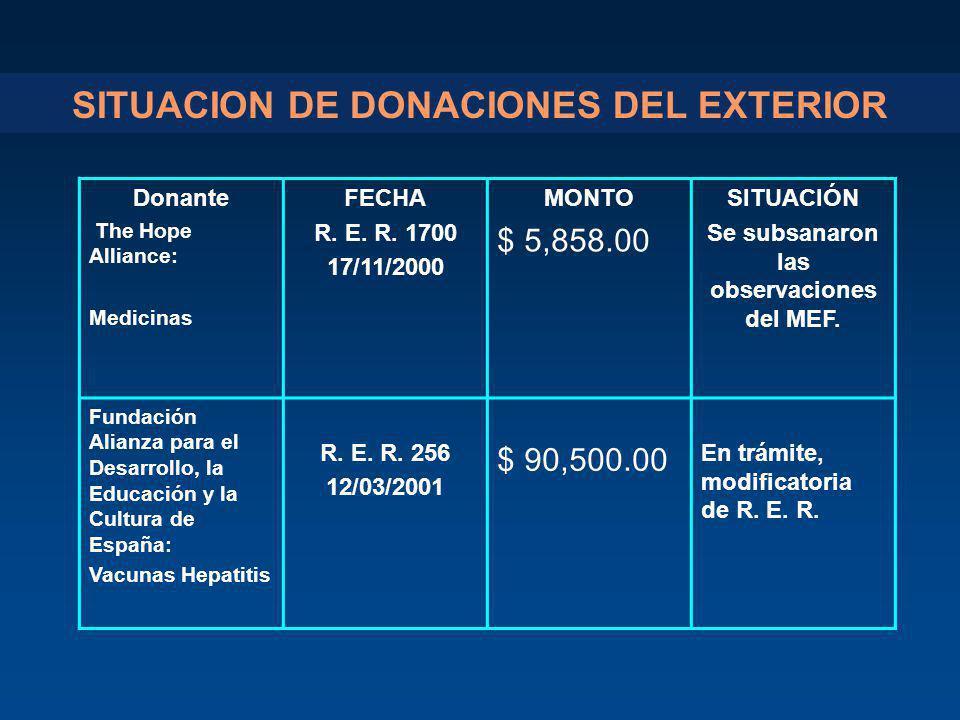 SITUACION DE DONACIONES DEL EXTERIOR Donante The Hope Alliance: Medicinas FECHA R. E. R. 1700 17/11/2000 MONTO $ 5,858.00 SITUACIÓN Se subsanaron las
