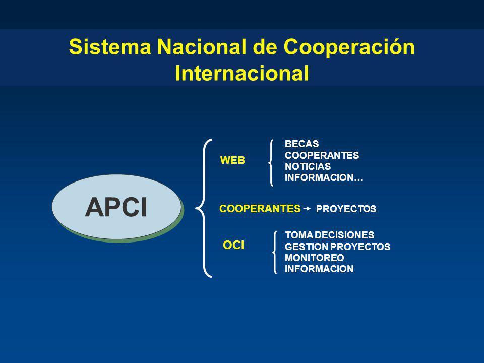 Sistema Nacional de Cooperación Internacional APCI WEB BECAS COOPERANTES NOTICIAS INFORMACION… COOPERANTES PROYECTOS OCI TOMA DECISIONES GESTION PROYE