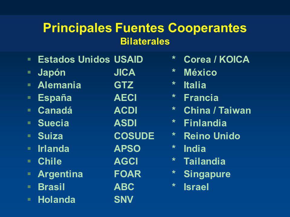 Principales Fuentes Cooperantes Bilaterales §Estados UnidosUSAID* Corea / KOICA §JapónJICA* México §AlemaniaGTZ* Italia §EspañaAECI* Francia §CanadáAC