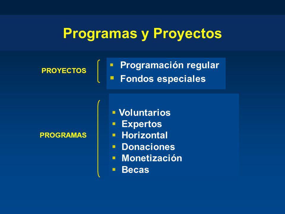Programas y Proyectos Programación regular Fondos especiales PROYECTOS PROGRAMAS Voluntarios Expertos Horizontal Donaciones Monetización Becas