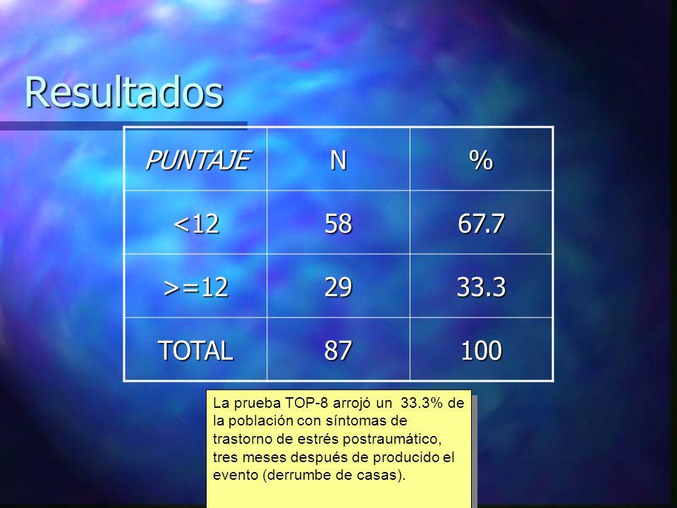 ResultadosPUNTAJEN%<125867.7 >=122933.3 TOTAL87100 La prueba TOP-8 arrojó un 33.3% de la población con síntomas de trastorno de estrés postraumático,