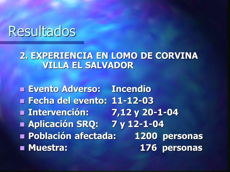 Resultados 2. EXPERIENCIA EN LOMO DE CORVINA VILLA EL SALVADOR Evento Adverso:Incendio Evento Adverso:Incendio Fecha del evento:11-12-03 Fecha del eve
