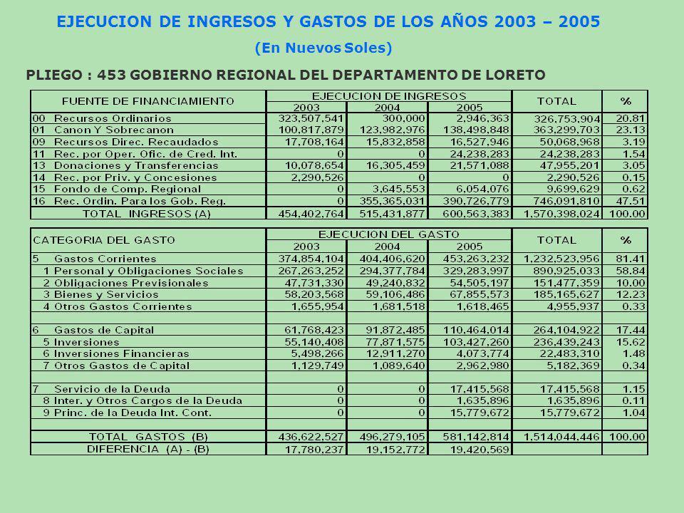 EJECUCION DE INGRESOS Y GASTOS DE LOS AÑOS 2003 – 2005 PLIEGO : 453 GOBIERNO REGIONAL DEL DEPARTAMENTO DE LORETO (En Nuevos Soles)