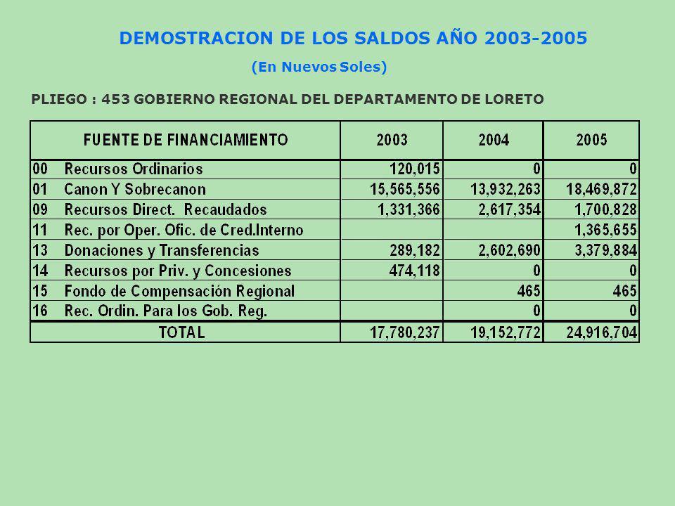 DEMOSTRACION DE LOS SALDOS AÑO 2003-2005 PLIEGO : 453 GOBIERNO REGIONAL DEL DEPARTAMENTO DE LORETO (En Nuevos Soles)