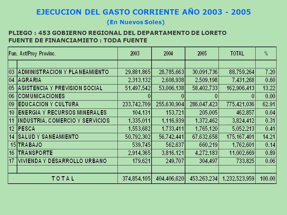 EJECUCION DEL GASTO CORRIENTE AÑO 2003 - 2005 (En Nuevos Soles) PLIEGO : 453 GOBIERNO REGIONAL DEL DEPARTAMENTO DE LORETO FUENTE DE FINANCIAMIETO : TO