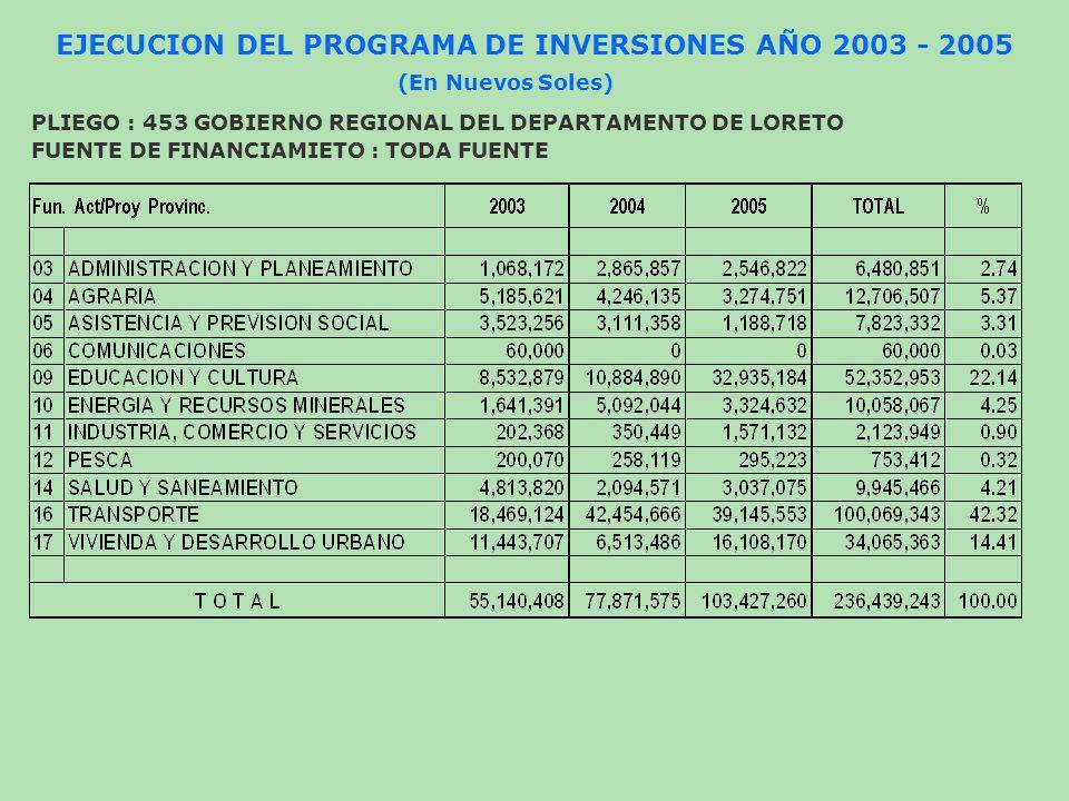 EJECUCION DEL PROGRAMA DE INVERSIONES AÑO 2003 - 2005 (En Nuevos Soles) PLIEGO : 453 GOBIERNO REGIONAL DEL DEPARTAMENTO DE LORETO FUENTE DE FINANCIAMI