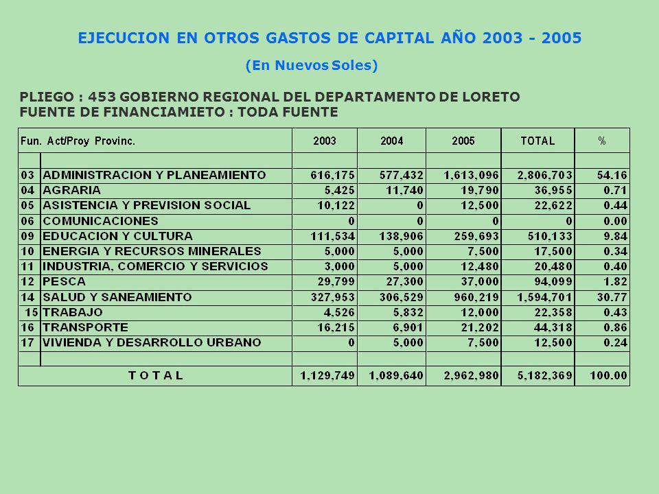 EJECUCION DEL GASTO EN INVERSION FINANCIERA AÑO 2003 - 2005 (En Nuevos Soles) PLIEGO : 453 GOBIERNO REGIONAL DEL DEPARTAMENTO DE LORETO FUENTE DE FINANCIAMIETO : TODA FUENTE