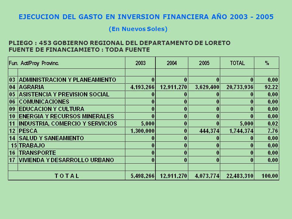 EJECUCION DEL GASTO EN INVERSION FINANCIERA AÑO 2003 - 2005 (En Nuevos Soles) PLIEGO : 453 GOBIERNO REGIONAL DEL DEPARTAMENTO DE LORETO FUENTE DE FINA