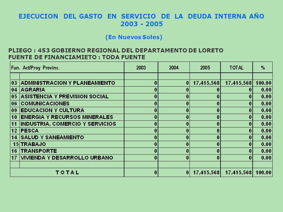 EJECUCION DEL GASTO EN SERVICIO DE LA DEUDA INTERNA AÑO 2003 - 2005 (En Nuevos Soles) PLIEGO : 453 GOBIERNO REGIONAL DEL DEPARTAMENTO DE LORETO FUENTE