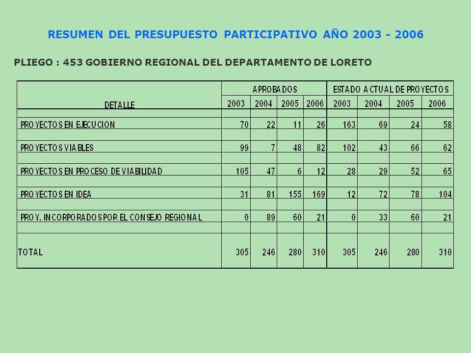 PRESUPUESTO COMPARATIVO 2005 - 2006 PLIEGO : 453 GOBIERNO REGIONAL DEL DEPARTAMENTO DE LORETO (En Nuevos Soles)