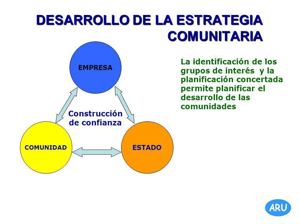 DESARROLLO DE LA ESTRATEGIA COMUNITARIA COMUNIDAD EMPRESA ESTADO Construcción de confianza La identificación de los grupos de interés y la planificación concertada permite planificar el desarrollo de las comunidades