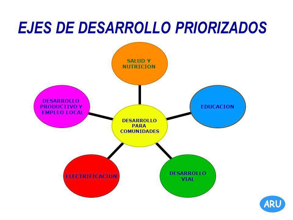 EJES DE DESARROLLO PRIORIZADOS DESARROLLO PARA COMUNIDADES SALUD Y NUTRICION EDUCACION DESARROLLO VIAL ELECTRIFICACION DESARROLLO PRODUCTIVO Y EMPLEO LOCAL