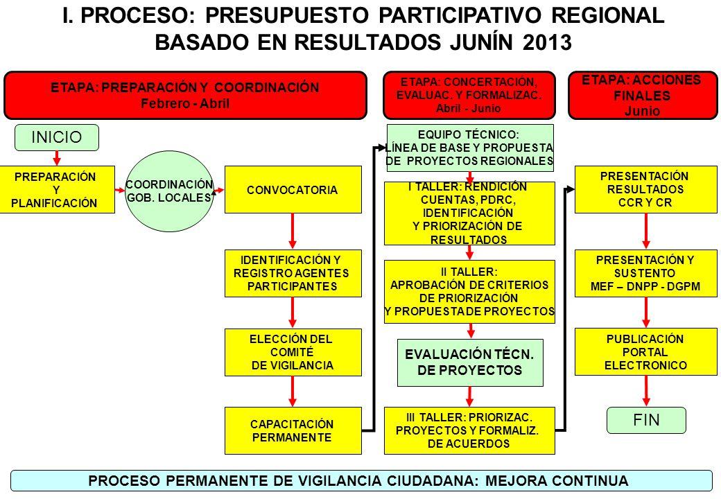 I. PROCESO: PRESUPUESTO PARTICIPATIVO REGIONAL BASADO EN RESULTADOS JUNÍN 2013 PREPARACIÓN Y PLANIFICACIÓN CONVOCATORIA IDENTIFICACIÓN Y REGISTRO AGEN