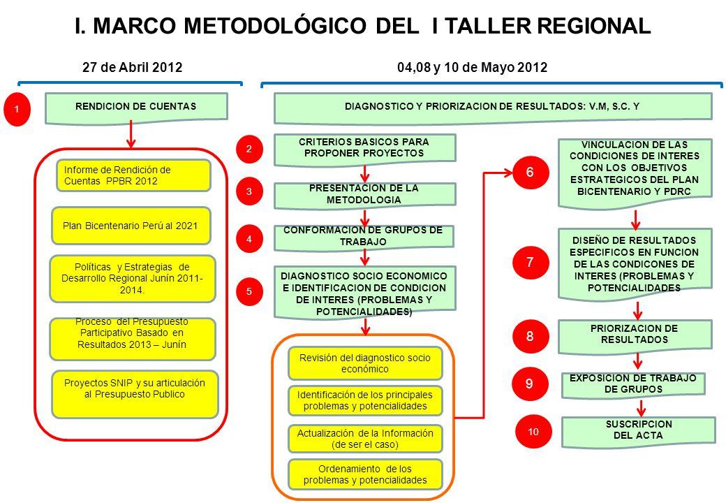 I. MARCO METODOLÓGICO DEL I TALLER REGIONAL RENDICION DE CUENTAS DISEÑO DE RESULTADOS ESPECIFICOS EN FUNCION DE LAS CONDICONES DE INTERES (PROBLEMAS Y