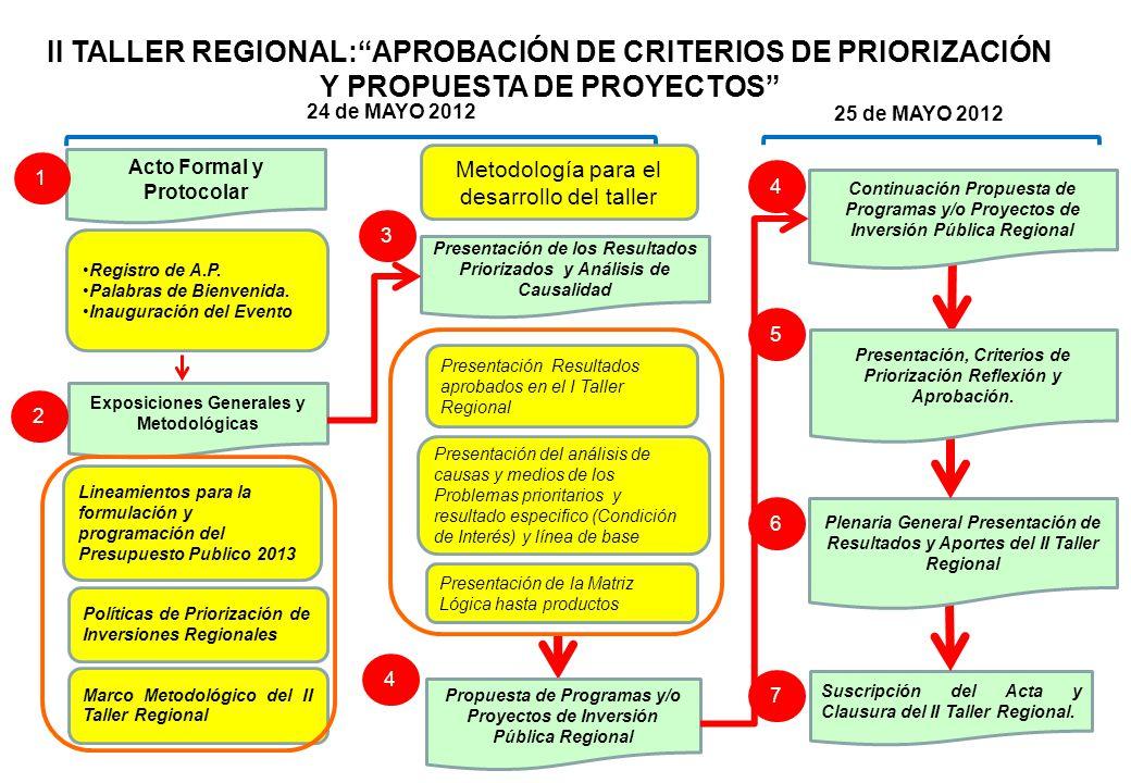 II TALLER REGIONAL:APROBACIÓN DE CRITERIOS DE PRIORIZACIÓN Y PROPUESTA DE PROYECTOS Acto Formal y Protocolar Exposiciones Generales y Metodológicas Su