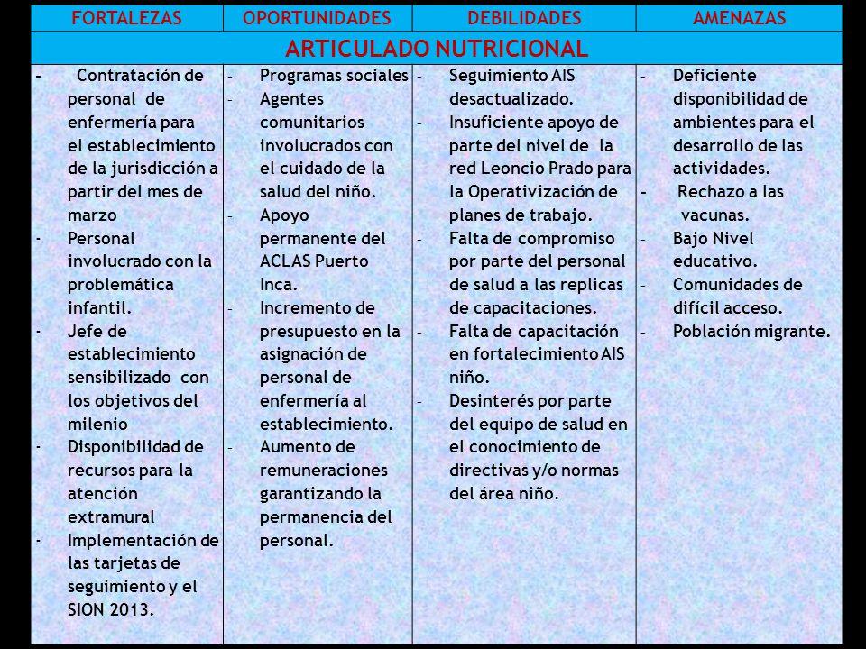 FORTALEZASOPORTUNIDADESDEBILIDADESAMENAZAS ARTICULADO NUTRICIONAL - Contratación de personal de enfermería para el establecimiento de la jurisdicción a partir del mes de marzo -Personal involucrado con la problemática infantil.