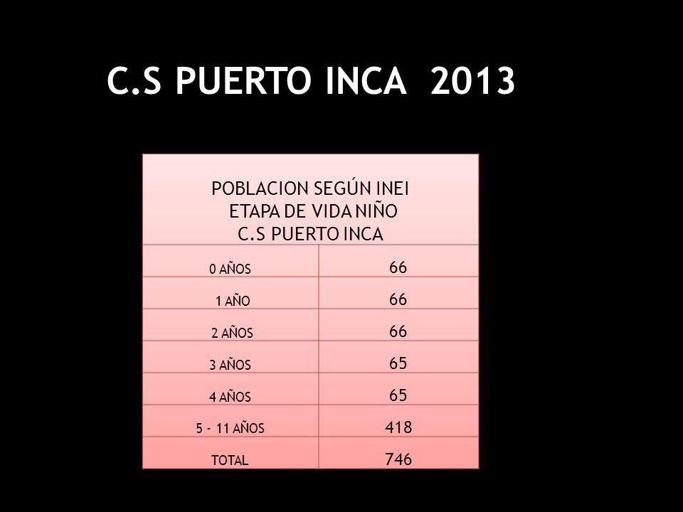 META 66 ATENCION INTEGRAL DE SALUD DEL NIÑO COBERTURA DE NIÑOS CON VACUNA COMPLETA PARA SU EDAD C.S PUERTO INCA 4140357975