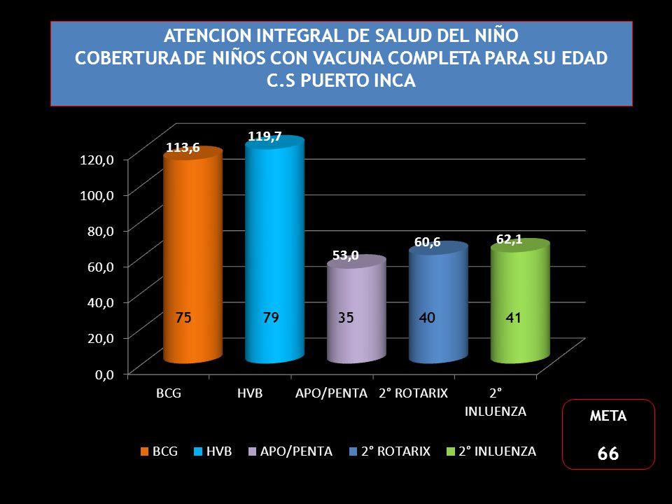 ATENCION INTEGRAL DE SALUD DEL NIÑO COBERTURA DE NIÑOS CON VACUNA COMPLETA PARA SU EDAD C.S PUERTO INCA META 66 5248 35