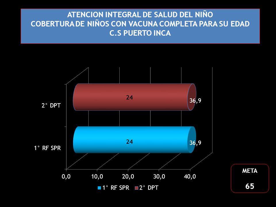 ATENCION INTEGRAL DE SALUD DEL NIÑO COBERTURA DE NIÑOS CON VACUNA COMPLETA PARA SU EDAD C.S PUERTO INCA META 65 24