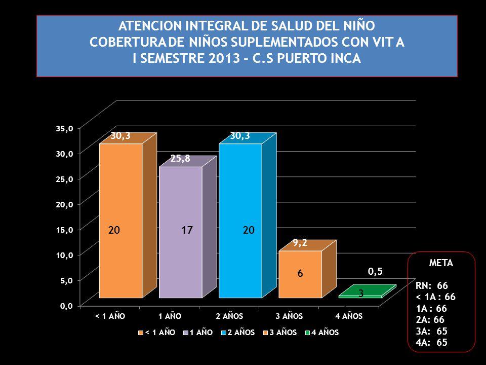 ATENCION INTEGRAL DE SALUD DEL NIÑO COBERTURA DE NIÑOS SUPLEMENTADOS CON VIT A I SEMESTRE 2013 - C.S PUERTO INCA 201720 META RN: 66 < 1A : 66 1A : 66 2A: 66 3A: 65 4A: 65 6 4 3