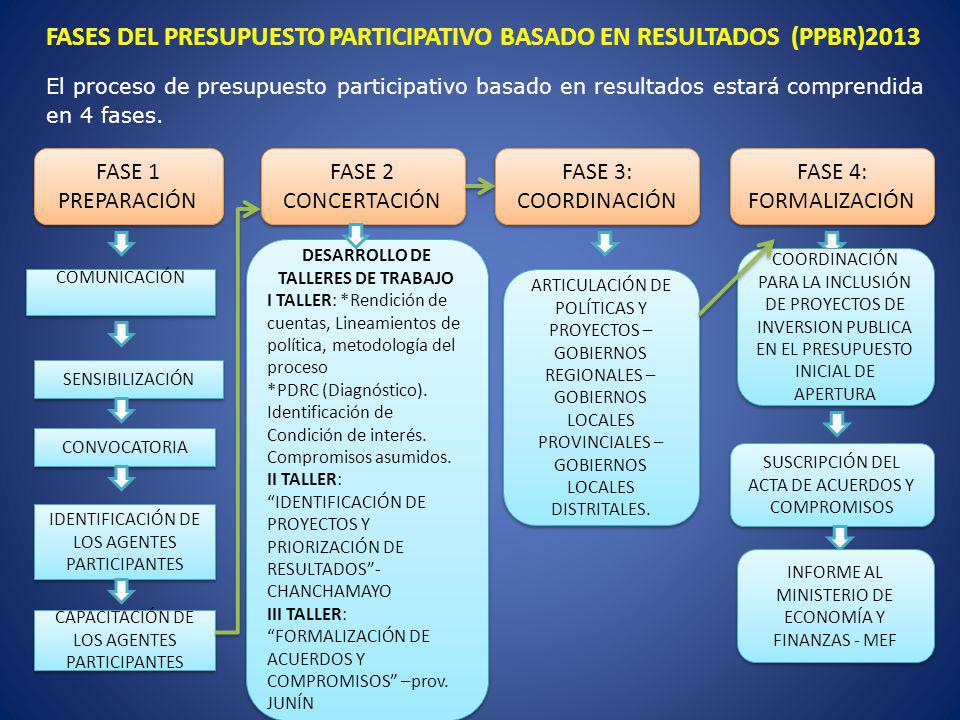 FASES DEL PRESUPUESTO PARTICIPATIVO BASADO EN RESULTADOS (PPBR)2013 El proceso de presupuesto participativo basado en resultados estará comprendida en