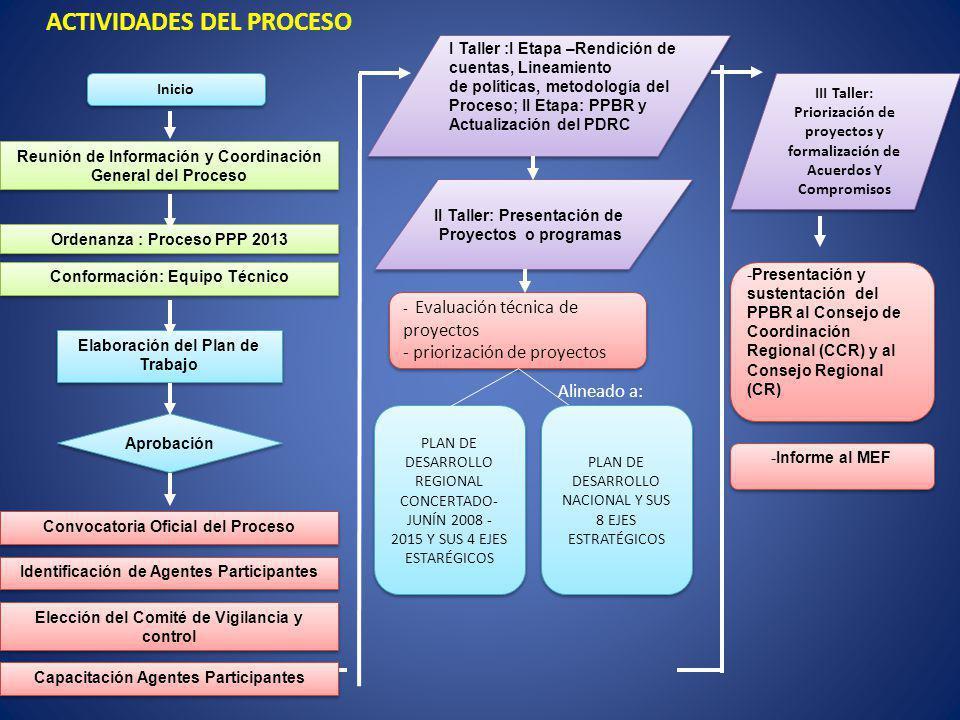 ACTIVIDADES DEL PROCESO Inicio Elaboración del Plan de Trabajo Aprobación II Taller: Presentación de Proyectos o programas II Taller: Presentación de