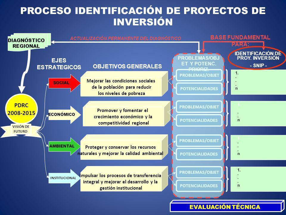 DIAGNÓSTICO REGIONAL VISIÓN DE FUTURO SOCIAL ECONÓMICO AMBIENTAL INSTITUCIONAL Mejorar las condiciones sociales de la población para reducir los nivel
