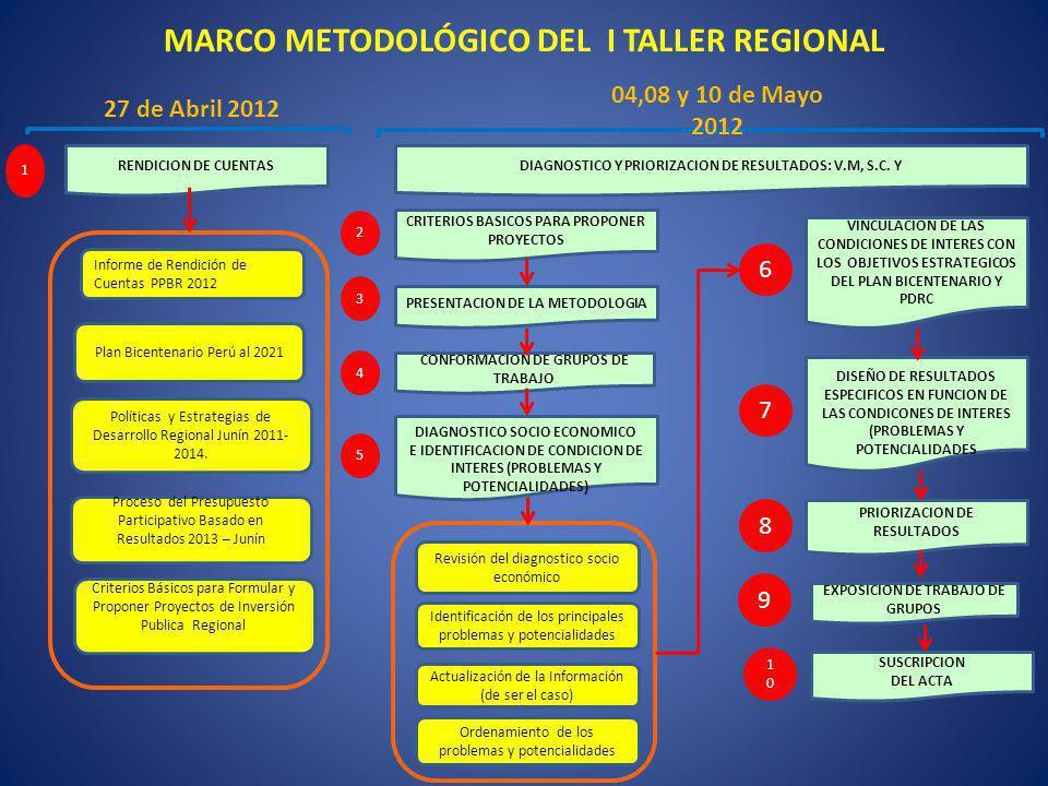 MARCO METODOLÓGICO DEL I TALLER REGIONAL RENDICION DE CUENTAS DISEÑO DE RESULTADOS ESPECIFICOS EN FUNCION DE LAS CONDICONES DE INTERES (PROBLEMAS Y PO