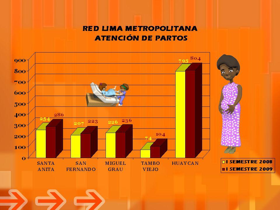 En términos de valores absolutos la Red de Lima Metropolitana ha mostrado un incremento en la Atención de Partos en cada uno de los Establecimientos I-4 y Huaycan.