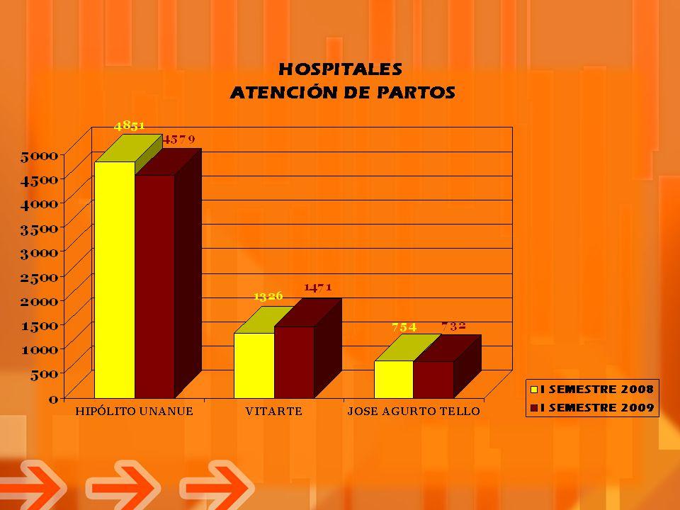 TOTAL DE PARTOS DISA, HOSPITALES y I-4 I SEMESTRE 2008 - 2009
